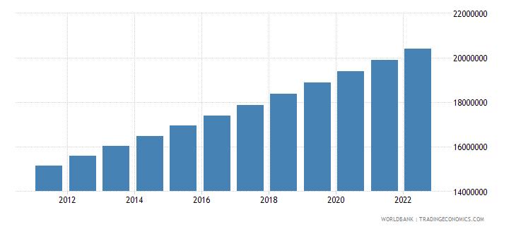 malawi population total wb data