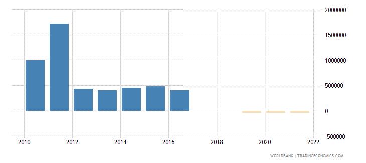 malawi portfolio equity net inflows bop us dollar wb data
