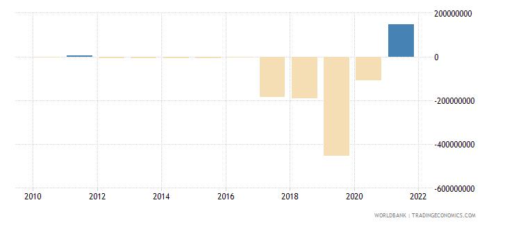 malawi portfolio investment excluding lcfar bop us dollar wb data