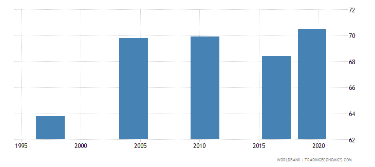 malawi poverty gap at $5 50 a day 2011 ppp percent wb data