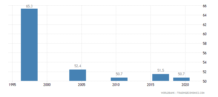 malawi poverty headcount ratio at national poverty line percent of population wb data