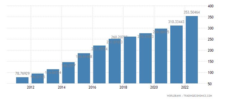 malawi ppp conversion factor gdp lcu per international dollar wb data