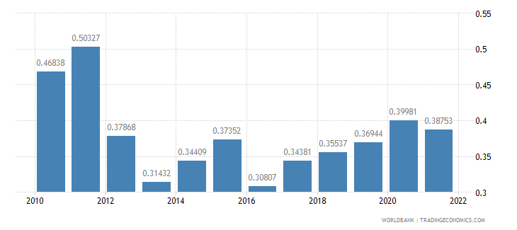 malawi ppp conversion factor gdp to market exchange rate ratio wb data
