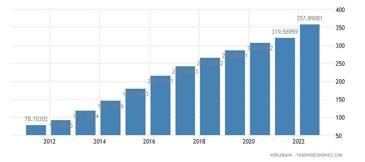 malawi ppp conversion factor private consumption lcu per international dollar wb data
