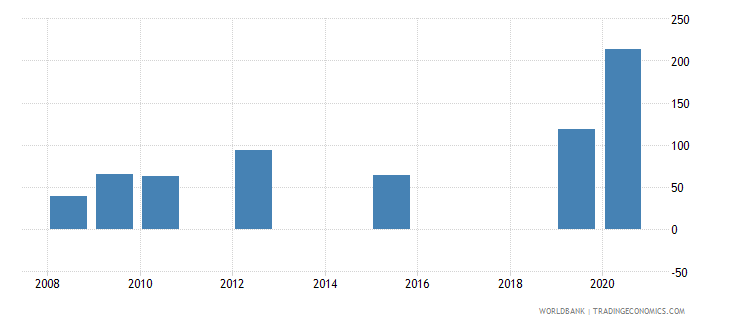 malawi present value of external debt percent of exports of goods services and income wb data