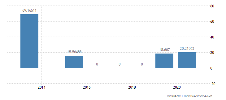 malawi present value of external debt percent of gni wb data
