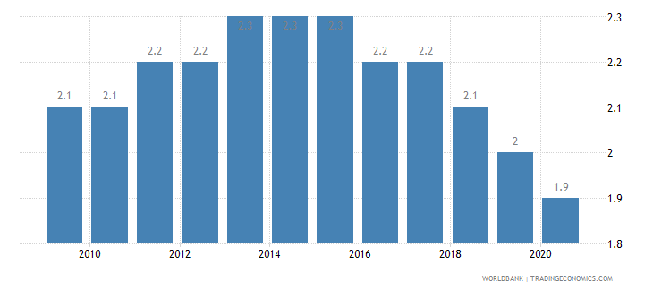 malawi prevalence of hiv male percent ages 15 24 wb data