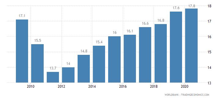 malawi prevalence of undernourishment percent of population wb data