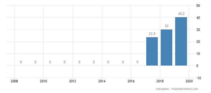 malawi private credit bureau coverage percent of adults wb data