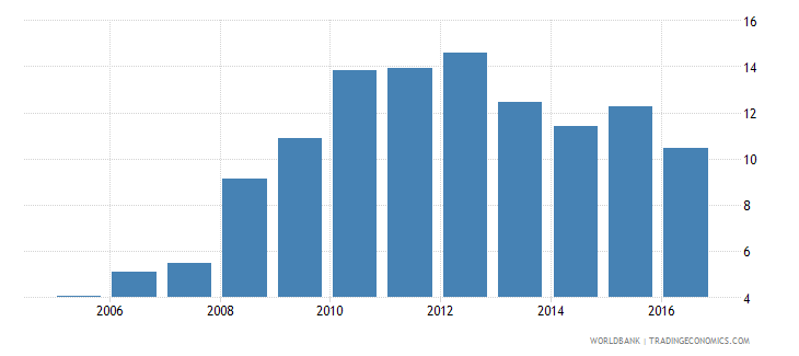 malawi private credit by deposit money banks to gdp percent wb data