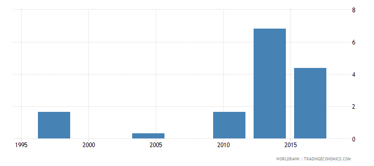 malawi proportion of population spending more than 10percent of household consumption or income on out of pocket health care expenditure percent wb data