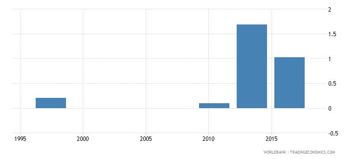 malawi proportion of population spending more than 25percent of household consumption or income on out of pocket health care expenditure percent wb data