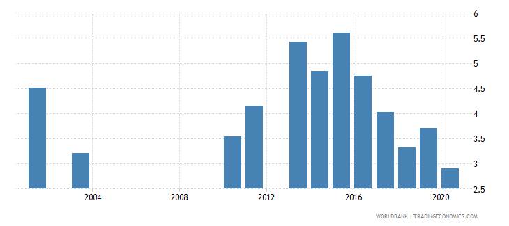 malawi public spending on education total percent of gdp wb data