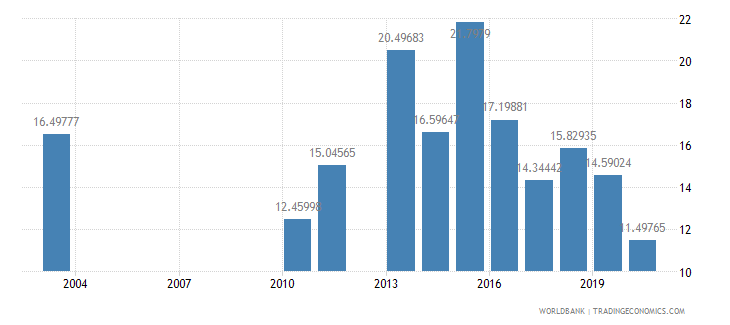 malawi public spending on education total percent of government expenditure wb data