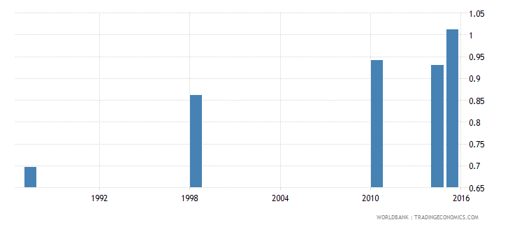 malawi ratio of young literate females to males percent ages 15 24 wb data