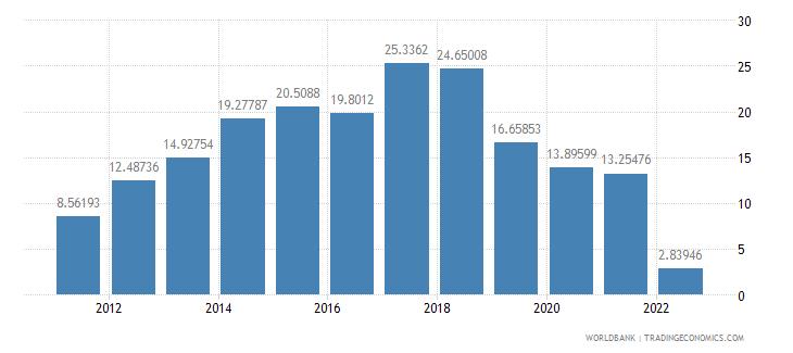 malawi real interest rate percent wb data