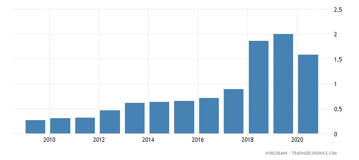 malawi remittance inflows to gdp percent wb data