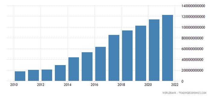 malawi revenue excluding grants current lcu wb data