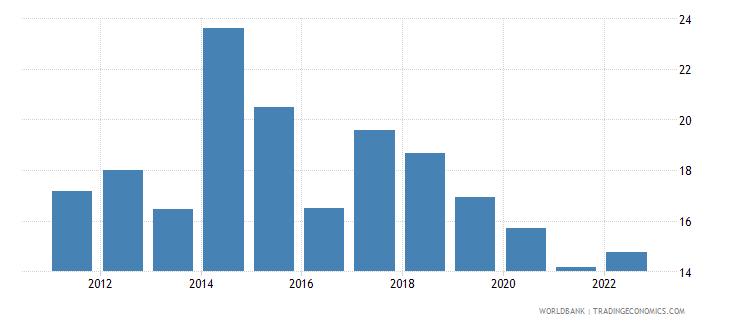 malawi risk premium on lending prime rate minus treasury bill rate percent wb data