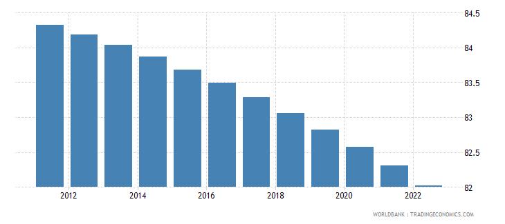 malawi rural population percent of total population wb data