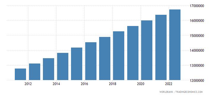 malawi rural population wb data