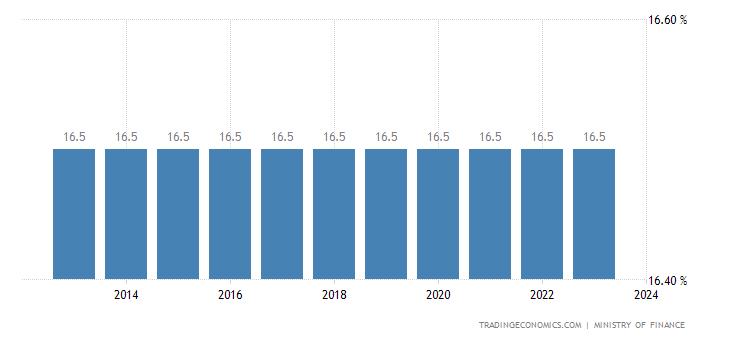 Malawi Sales Tax Rate - VAT