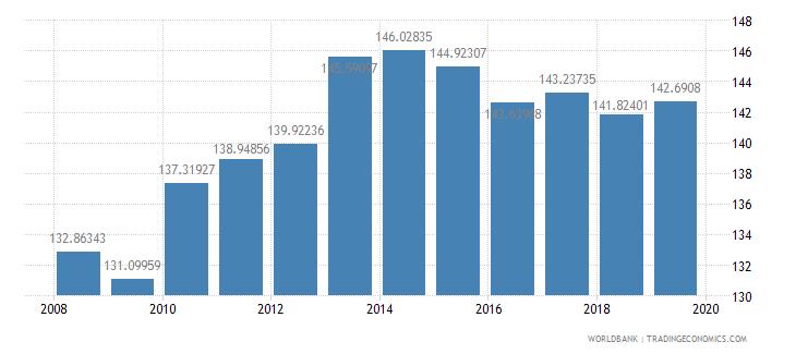 malawi school enrollment primary male percent gross wb data