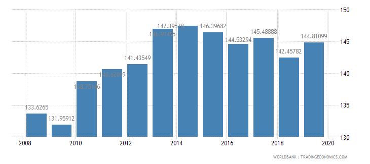 malawi school enrollment primary percent gross wb data