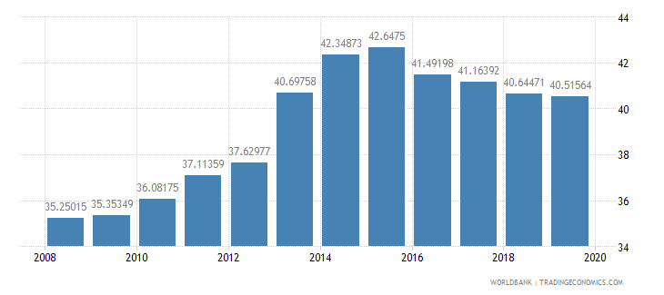 malawi school enrollment secondary male percent gross wb data