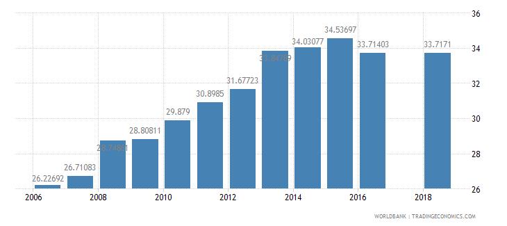 malawi school enrollment secondary male percent net wb data