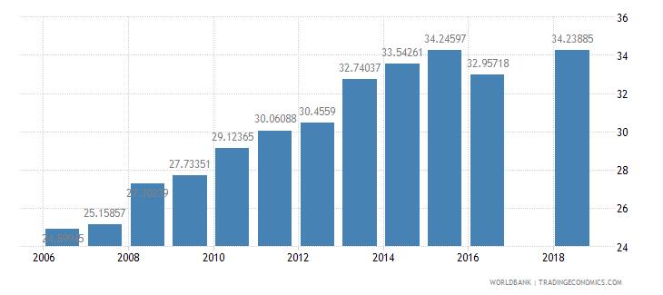 malawi school enrollment secondary percent net wb data