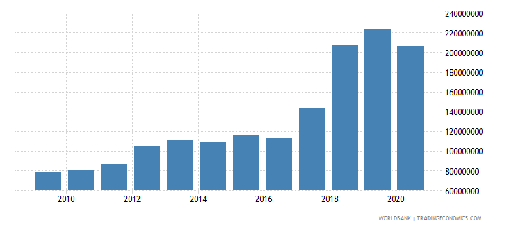 malawi service exports bop us dollar wb data