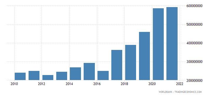 malawi service imports bop us dollar wb data
