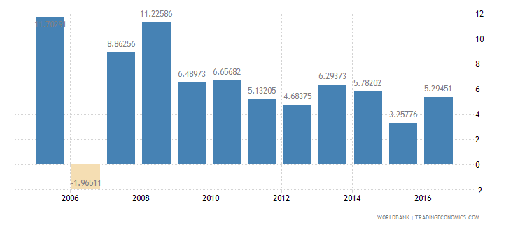 malawi services etc  value added annual percent growth wb data