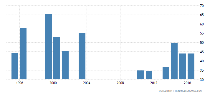 malawi share of public expenditure for primary education percent of public education expenditure wb data