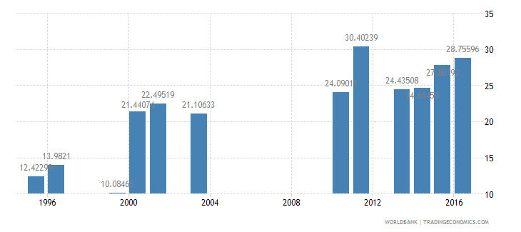 malawi share of public expenditure for secondary education percent of public education expenditure wb data