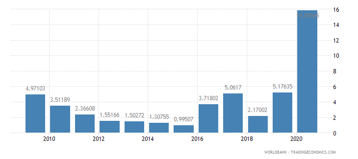 malawi short term debt percent of exports of goods services and income wb data