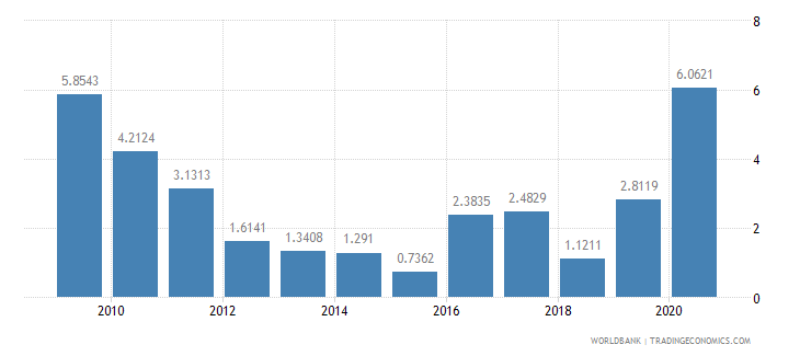 malawi short term debt percent of total external debt wb data