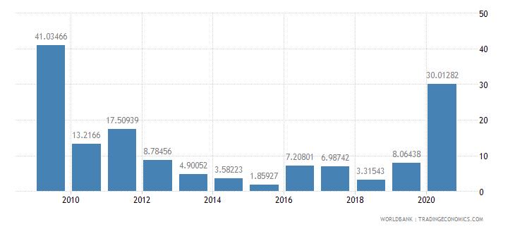 malawi short term debt percent of total reserves wb data