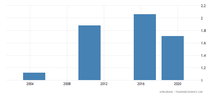 malawi survey mean consumption or income per capita total population 2005 ppp $ per day wb data