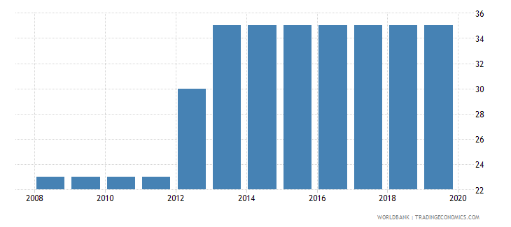 malawi tax payments number wb data