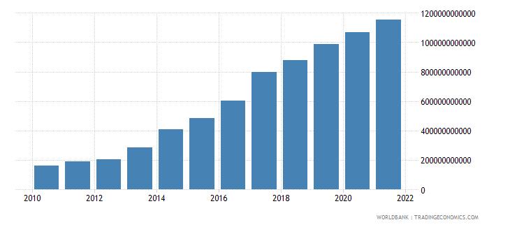 malawi tax revenue current lcu wb data