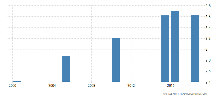 malawi total alcohol consumption per capita liters of pure alcohol projected estimates 15 years of age wb data