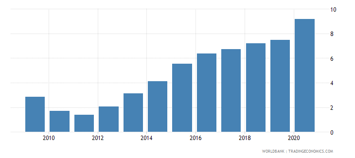 malawi total debt service percent of exports of goods services and income wb data