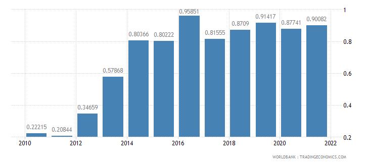 malawi total debt service percent of gni wb data