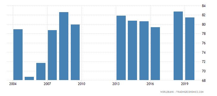 malawi total net enrolment rate lower secondary both sexes percent wb data