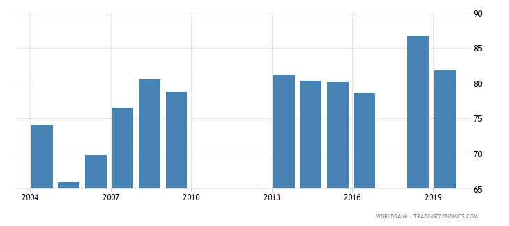malawi total net enrolment rate lower secondary female percent wb data