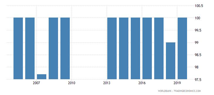 malawi total net enrolment rate primary female percent wb data