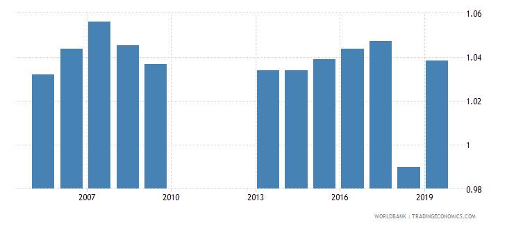 malawi total net enrolment rate primary gender parity index gpi wb data