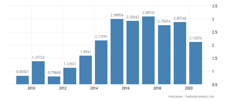 malawi total reserves in months of imports wb data